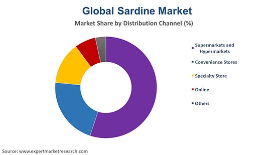 Global Sardine Market By Distribution CHannel