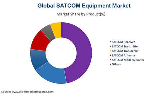 Global SATCOM Equipment Market By Product
