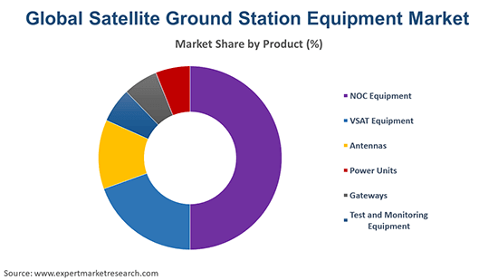 Global Satellite Ground Station Equipment Market By Product