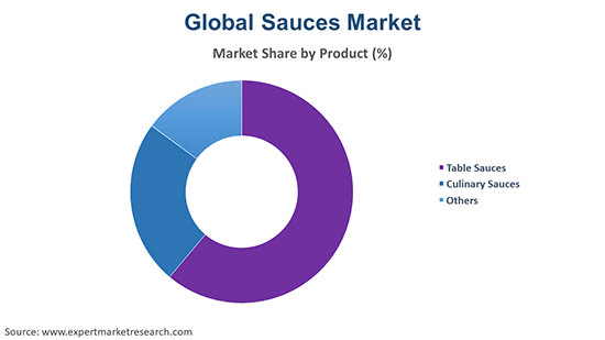 Global Sauces Market By Product