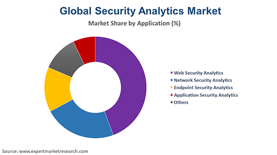 Global Security Analytics By End Use