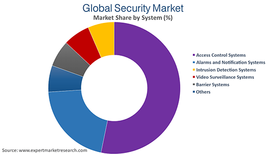 Global Security Market By System