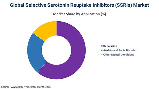 Global Selective Serotonin Reuptake Inhibitors (SSRIs) Market By Region