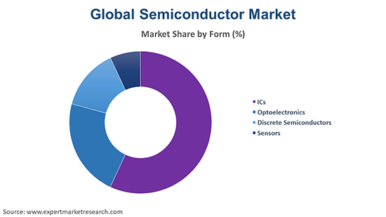 Global Semiconductor Market By Form