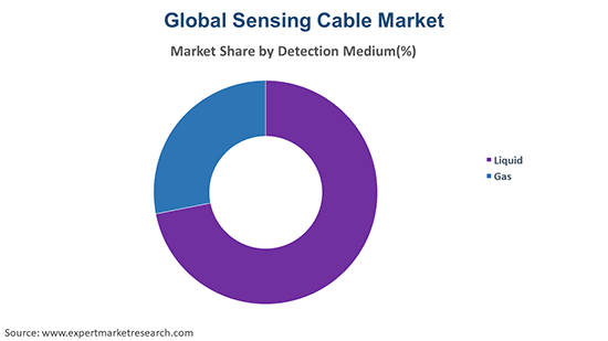 Global Sensing Cable Market By Detection Medium