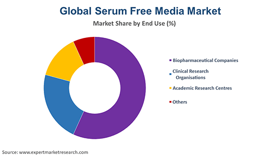 Global Serum Free Media Market By End Use