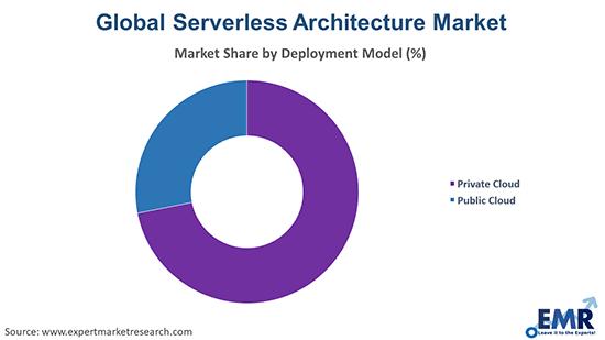 Serverless Architecture Market by Deployment Model