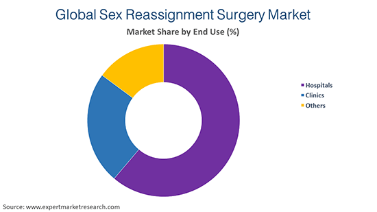 Global Sex Reassignment Surgery Market By End Use