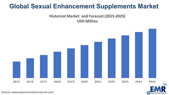 Sexual Enhancement Supplements Market