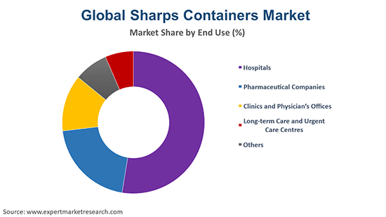 Global Sharps Containers Market End Use