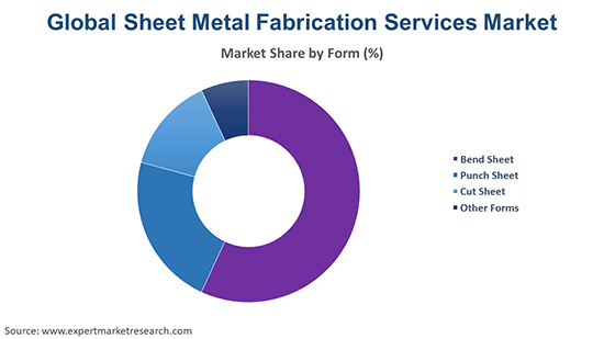 Global Sheet Metal Fabrication Services Market By Form