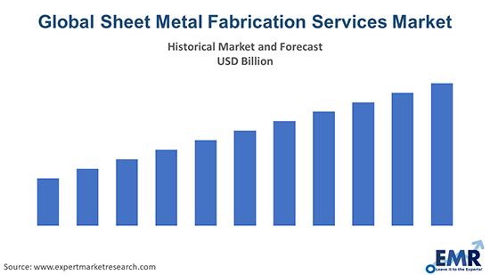 Global Sheet Metal Fabrication Services Market