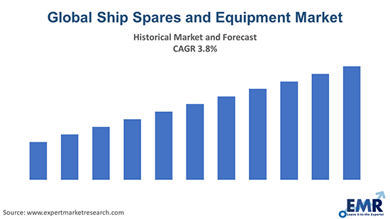 Global Ship Spares and Equipment Market