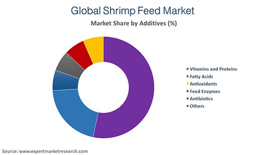 Shrimp Feed Market by Addictives