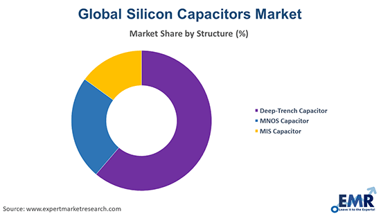 Silicon Capacitors Market by Structure