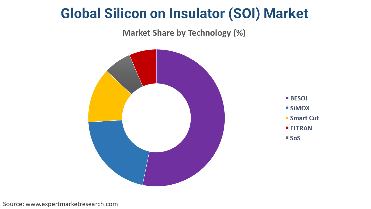 Global Silicon on Insulator (SOI) Market by Technology