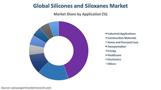 Global Silicones and Siloxanes Market By Application