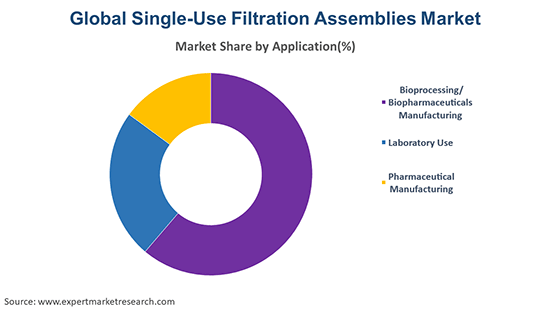 Global Single-Use Filtration Assemblies Market By Application