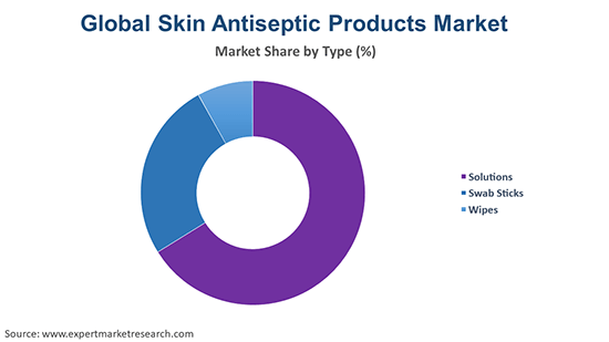 Global Skin Antiseptic Products Market By Type