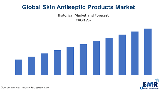 Global Skin Antiseptic Products Market