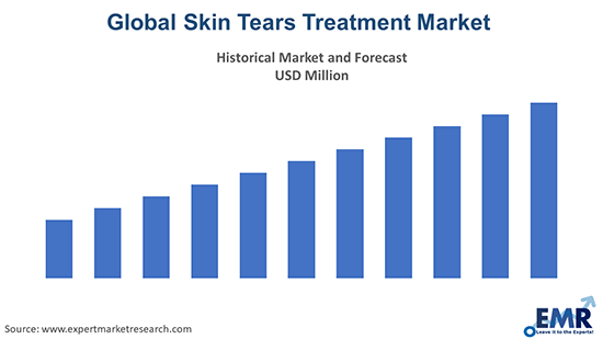 Skin Tears Treatment Market