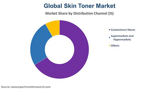 Global Skin Toner Market By Distribution Channel