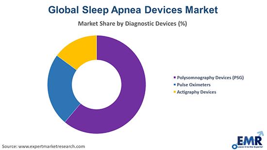 Sleep Apnea Devices Market by Diagnostic Device