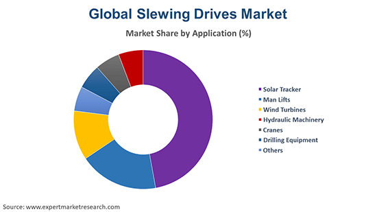 Global Slewing Drives Market By Application