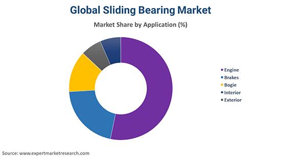 Global Sliding Bearing Market By Application