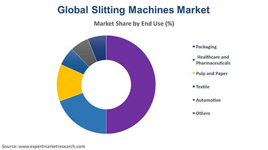 Global Slitting Machines Market By End Use