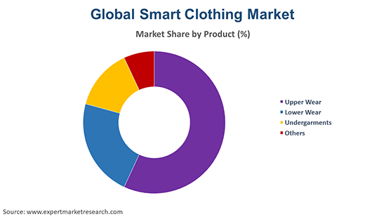 Global Smart Clothing Market By Product