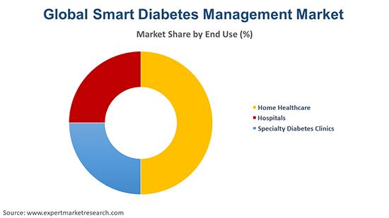 Global Smart Diabetes Management Market By End Use
