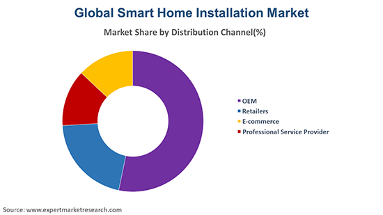 Global Smart Home Installation Service Market By Distribution Channel