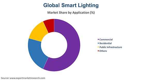 Global Smart Lighting Market By Application