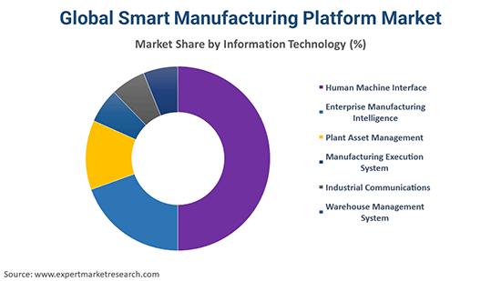 Global Smart Manufacturing Platform Market By Information Technology