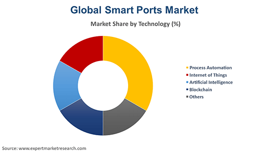 Global Smart Ports Market By Technology