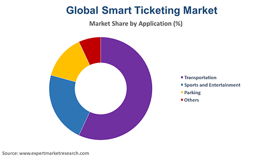 Global Smart Ticketing Market By Application