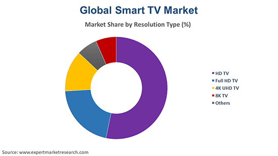 Global Smart TV Market By Resolution Type