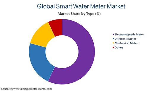 Global Smart Water Meter Market By Type