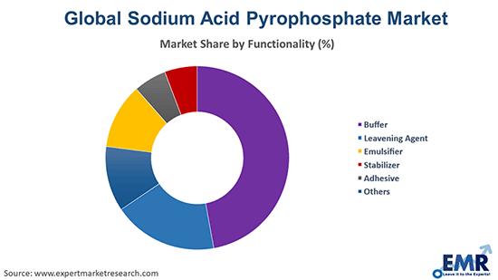 Sodium Acid Pyrophosphate Market by Functionality