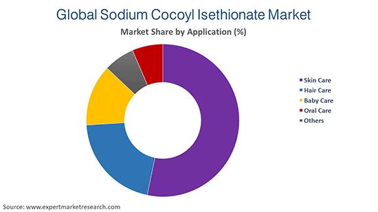 Global Sodium Cocoyl Isethionate Market By Application