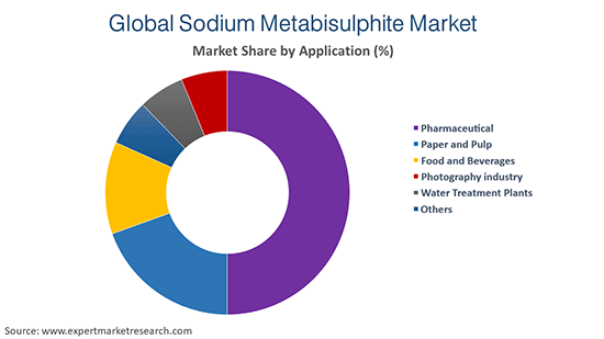 Global Sodium Metabisulphite Market By Application
