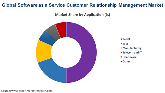 Global Software as a Service Customer Relationship Management Market By Application