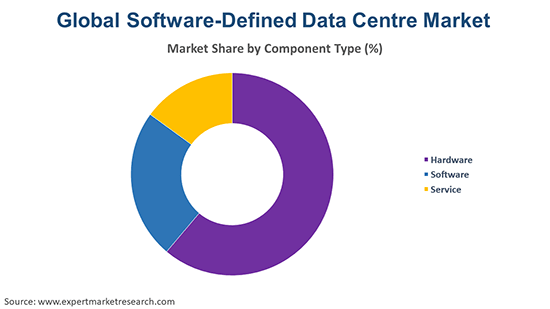 Global Software-Defined Data Centre Market By Component Type
