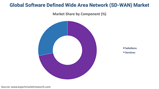 Global Software Defined Wide Area Network (SD-WAN) Market By Component