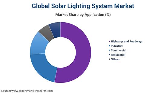 Global Solar Lighting System Market By Application