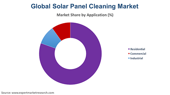 Global Solar Panel Cleaning Market By Application