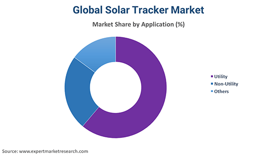 Global Solar Tracker Market By Application