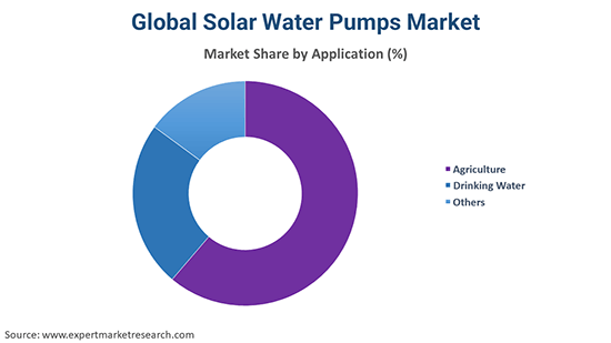 Global Solar Water Pumps Market By Application