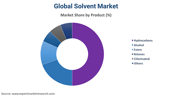 Global Solvent Market By Product